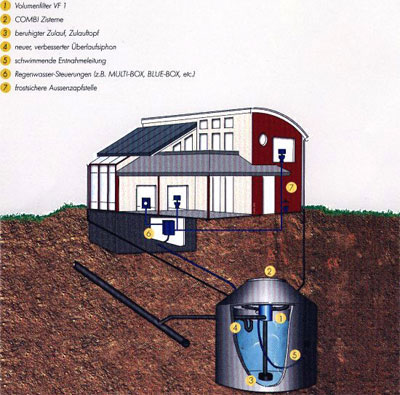 fotopiovane - Basins for rainwater recovery environment-and-ecology
